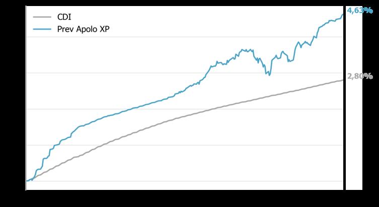 Resultado da gestão | Kinea Prev Apolo XP