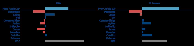 Atribuição de Performance | Kinea Prev Apolo XP