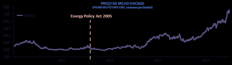 Preço do milho Chicago