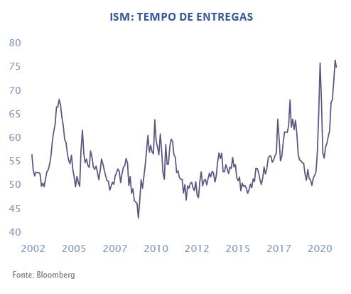 ISM: Tempo de Entregas
