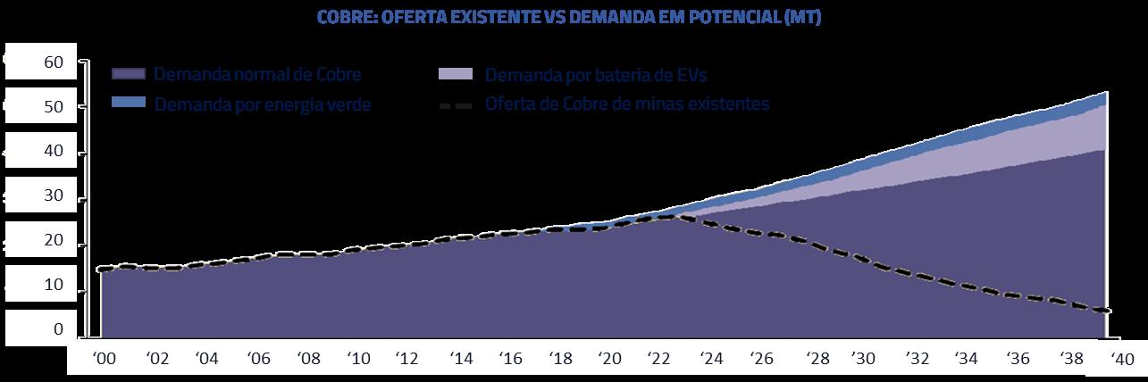 Cobre: oferta existente vs demanda em potencial (MT)