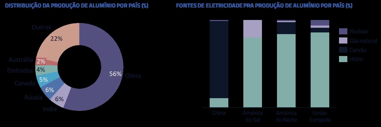 Distribuição da produção de alumínio por país | Fontes de eletricidade pra produção de alumínio por país (%)
