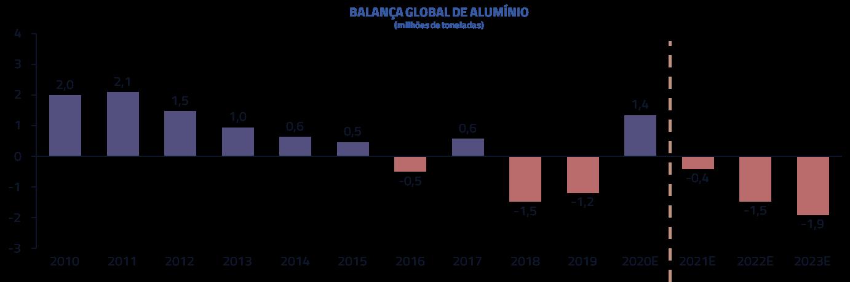 Balança global de alumínio