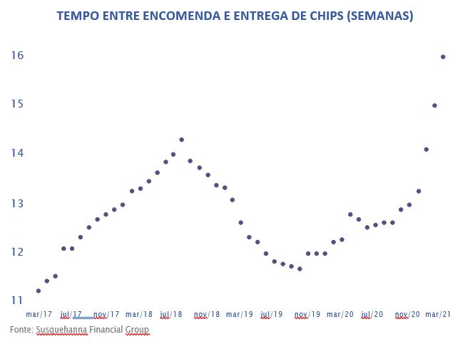 TEMPO ENTRE ENCOMENDA E ENTREGA DE CHIPS (SEMANAS)