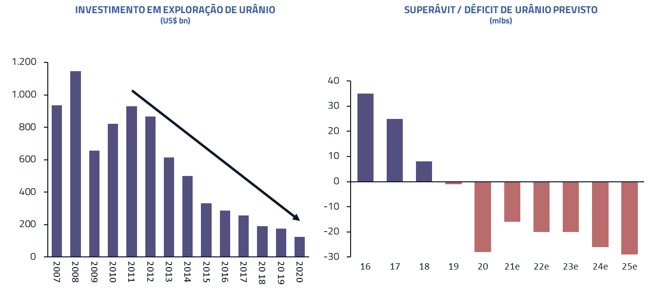Investimentos em exploração de urânio | Superavit/Déficit de urânio previsto