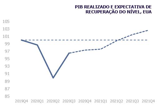 PIB Realizado e expectativa de recuperação do nível, EUA