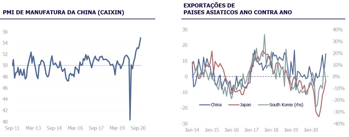 PMI de manufatura da china (caixin) | Exportações de países asiáticos ano contra ano