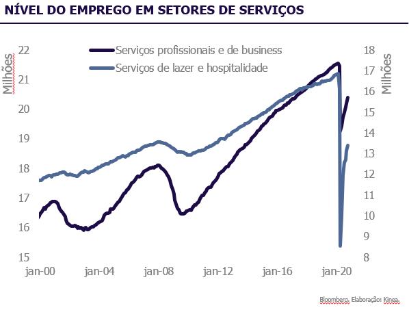 Nível do emprego em setores de serviços