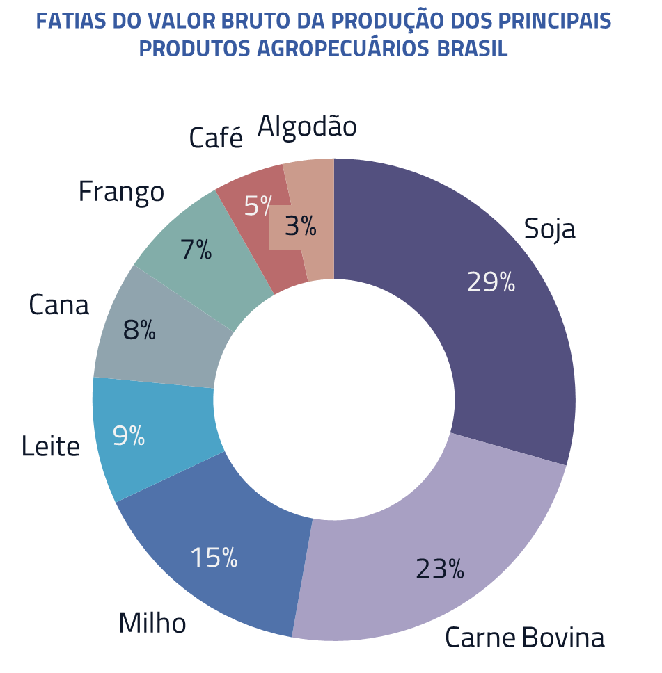 Fatias do valor bruto da produção dos principais produtos agropecuários Brasil
