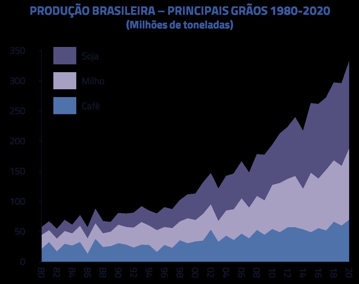 Produção Brasileira - Principais grãos 1980-2020