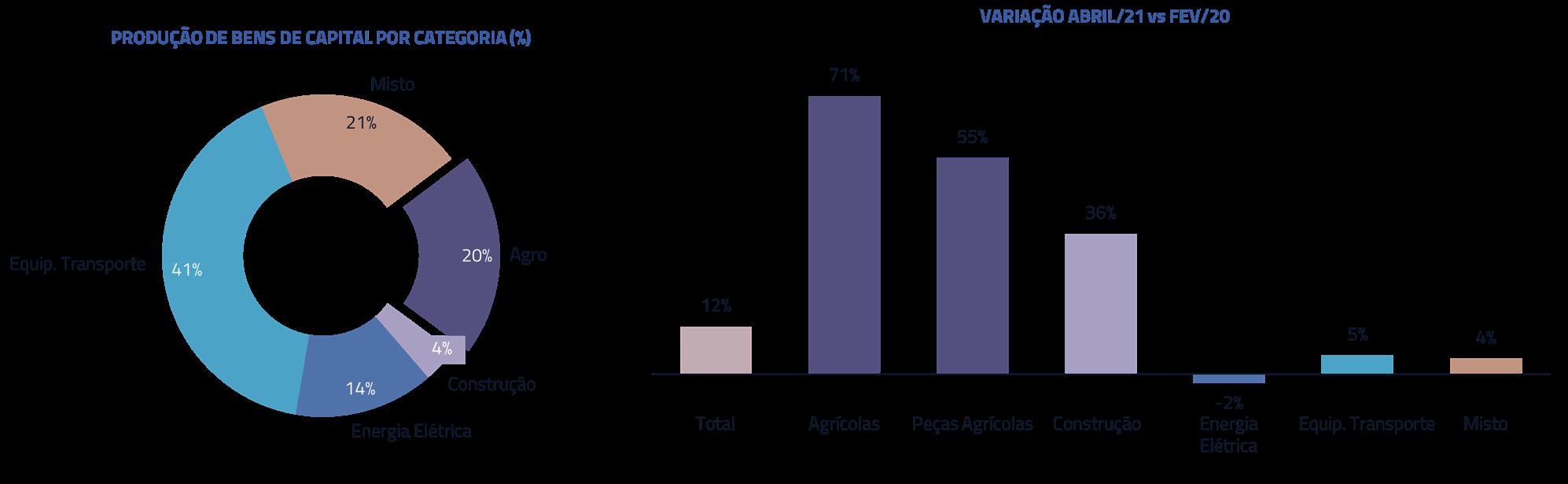 Produção de bens de capital por categoria | Variação Abril/21 vs Fev/20