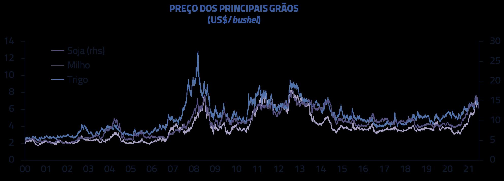 Preço dos principais grãos (US$/bushel)