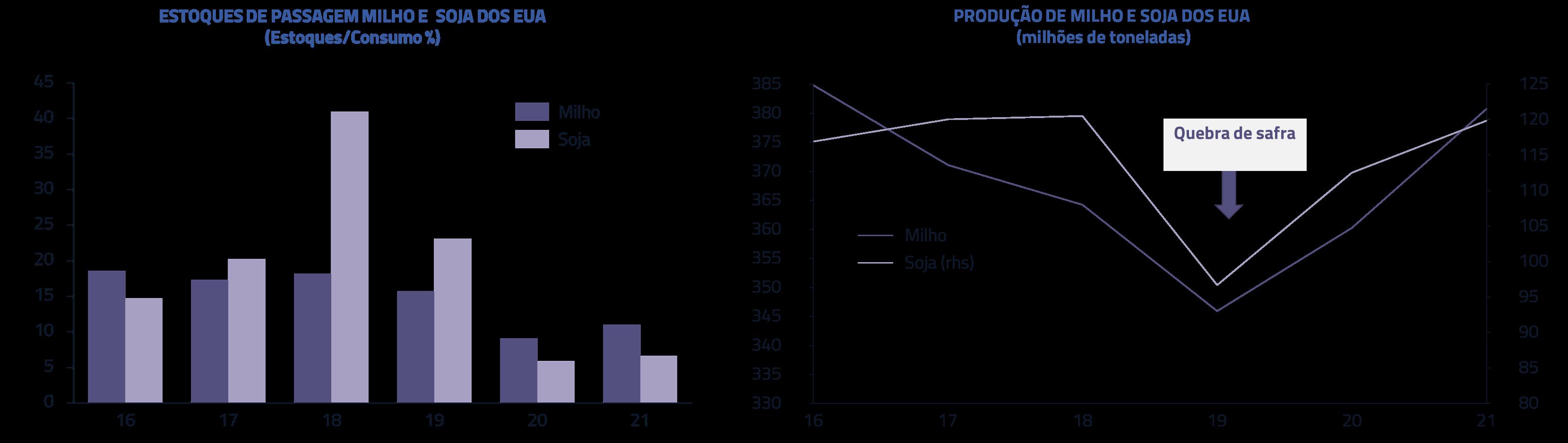 Estoques de passagem milho e soja dos EUA | Produção de milho e soja nos EUA