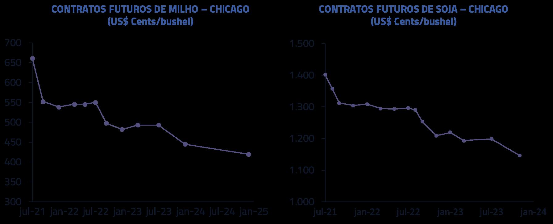 Contratos futuros de milho - Chicago | Contratos futuros de soja - Chicago