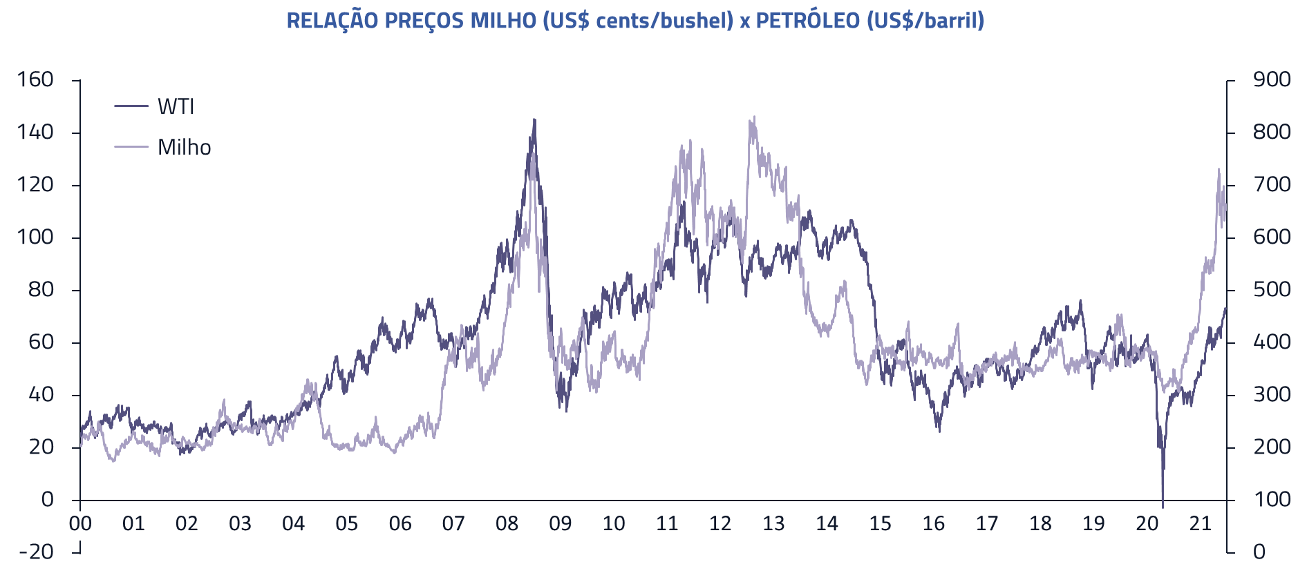 Relação preços milho vs Petroleo
