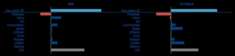 Atribuição de Performance   Kinea Prev Apolo XP
