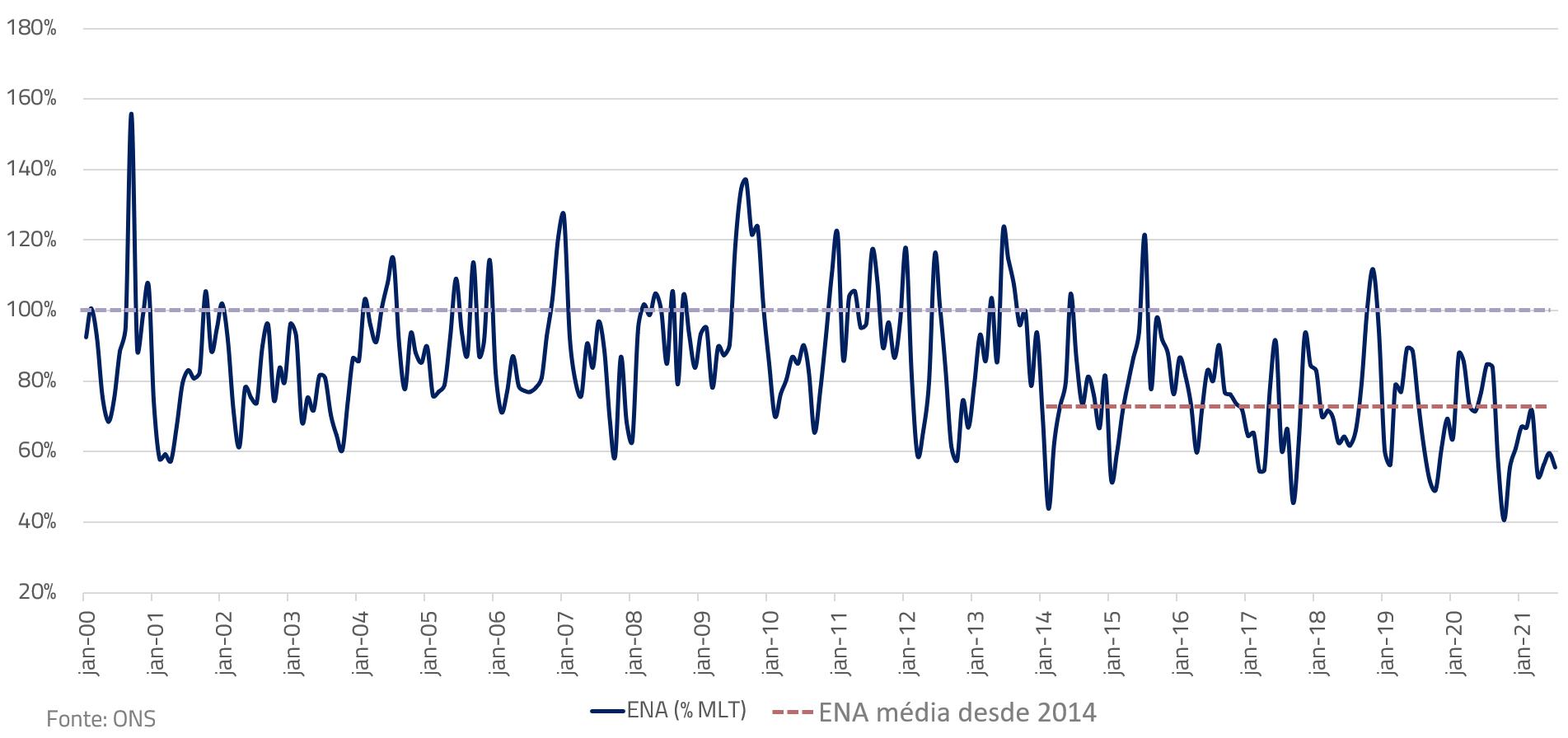 Série histórica da Energisa Natural Afluente (ENA), em % da média de longo termo (MLT)