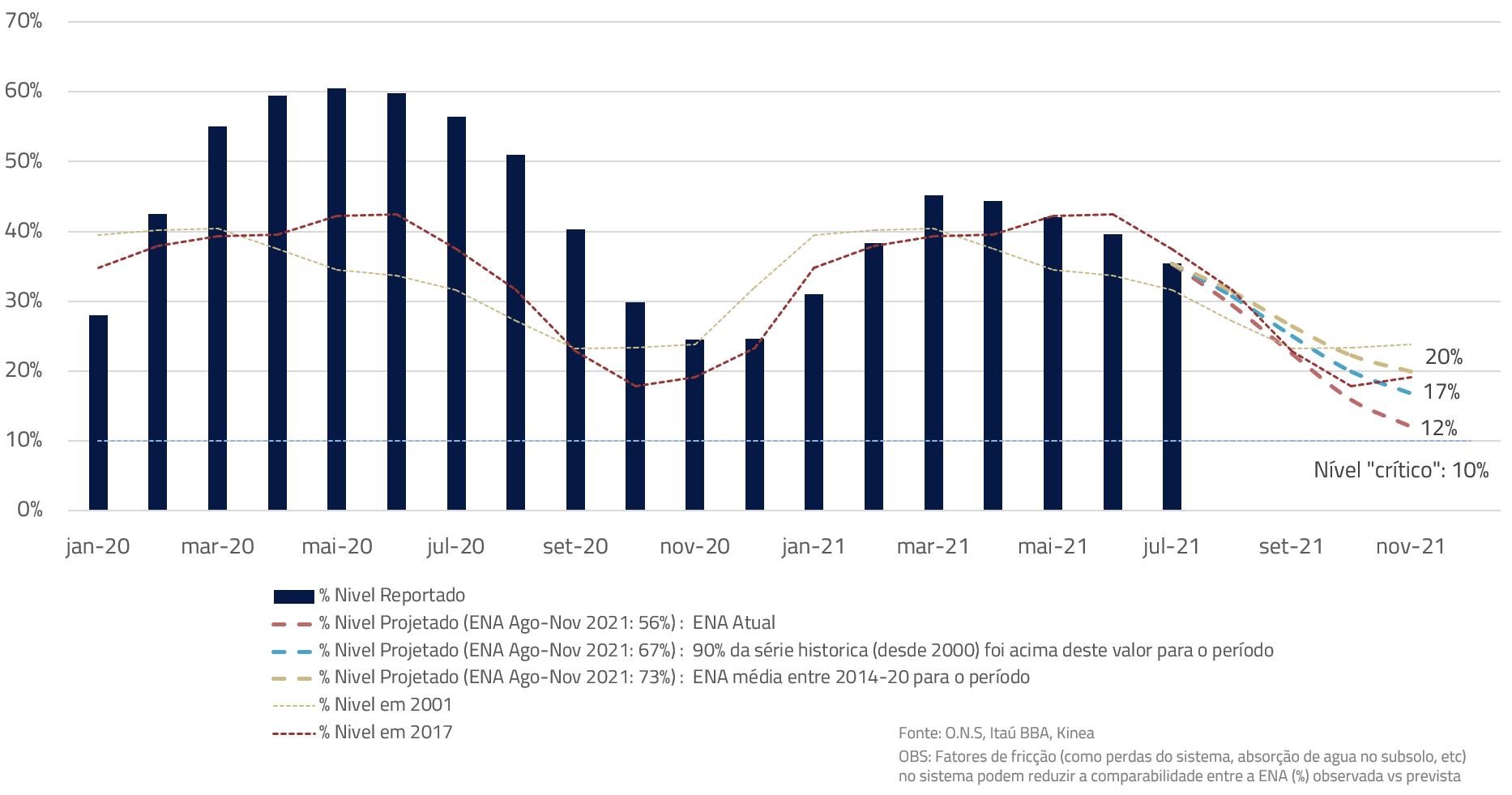 Série histórica dos reservatórios (em %), Níveis reportados e projeções:
