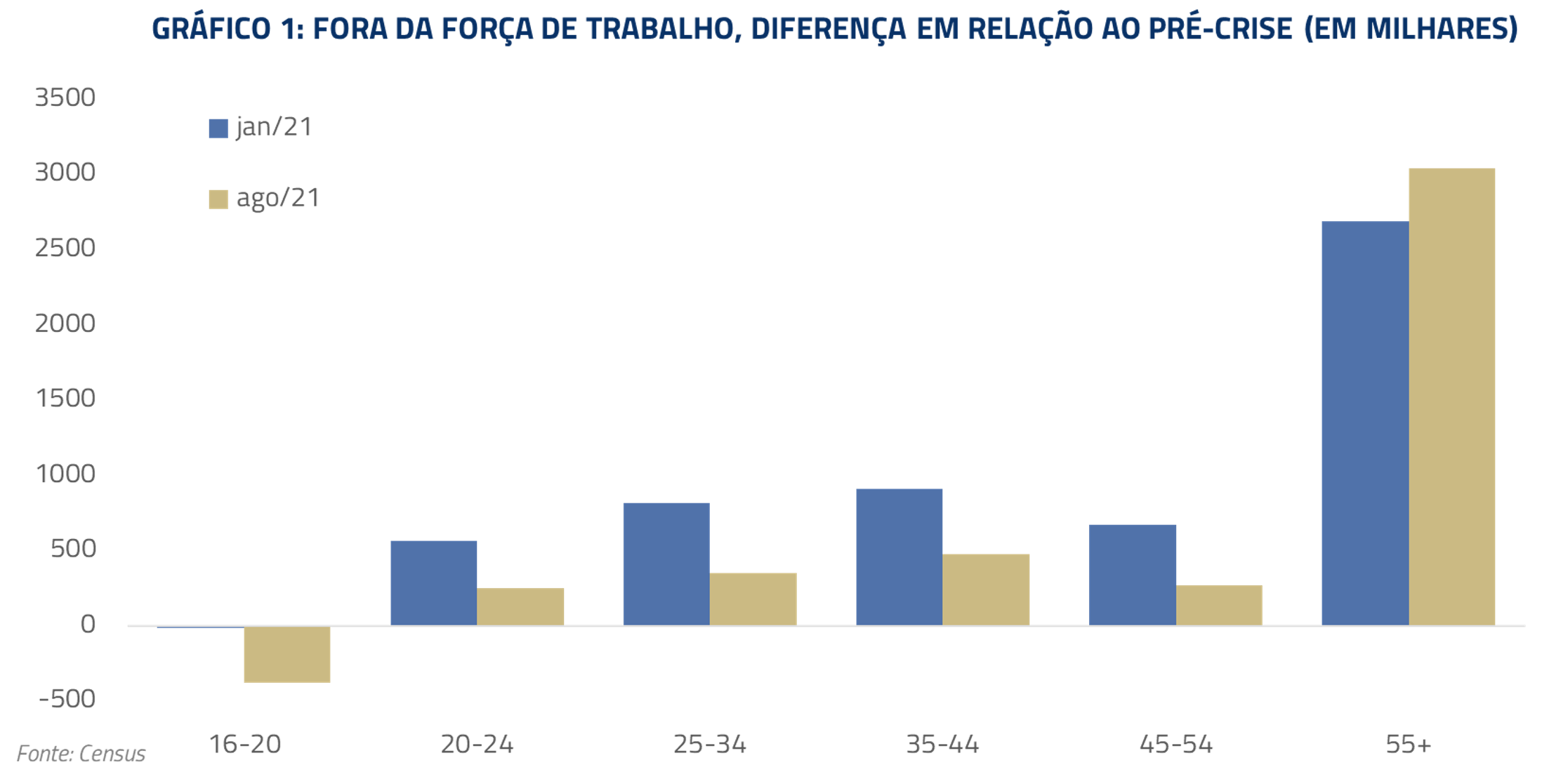 Gráfico de força de trabalho