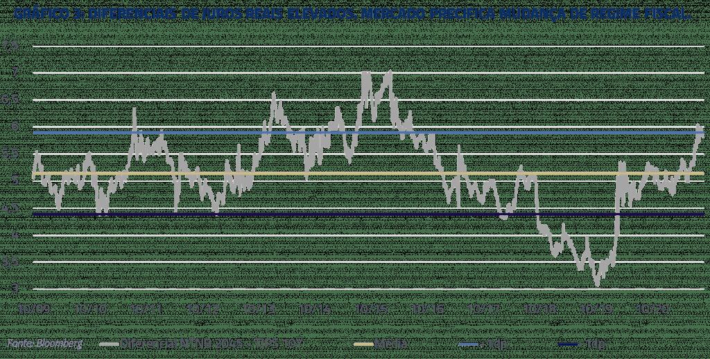 Gráfico diferenças de juros