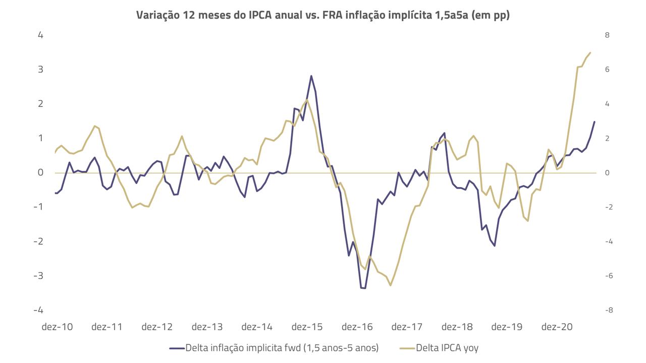 Gráfico de variação 12 meses do IPCA vc inflação implícita